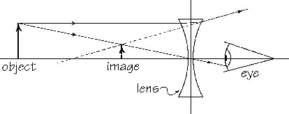 Image Formation by a Concave Lens