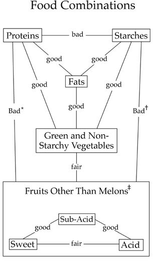 Food-Combining Chart